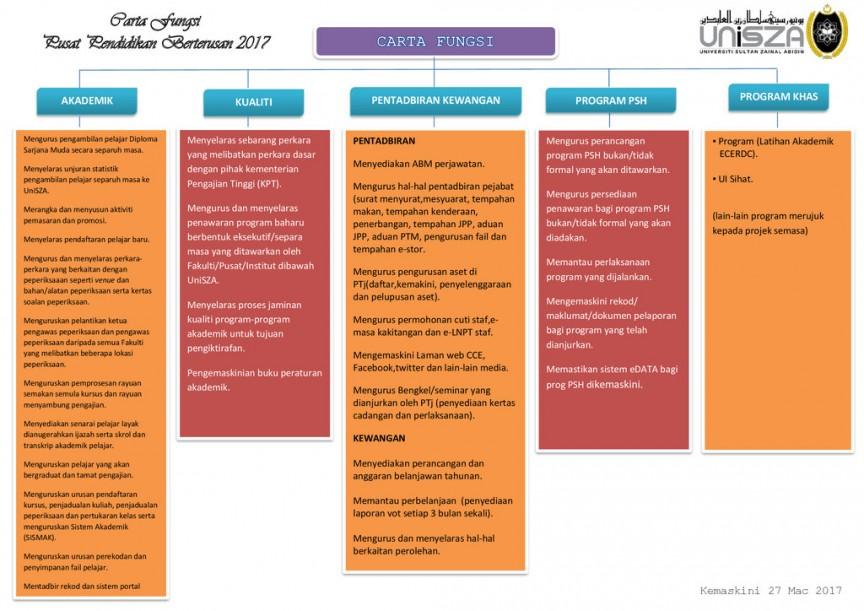 rsz carta fungsi cce 2017